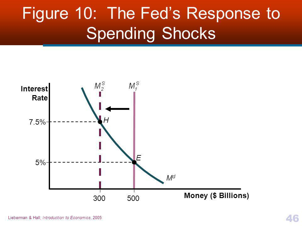 Figure 10: The Fed's Response to Spending Shocks