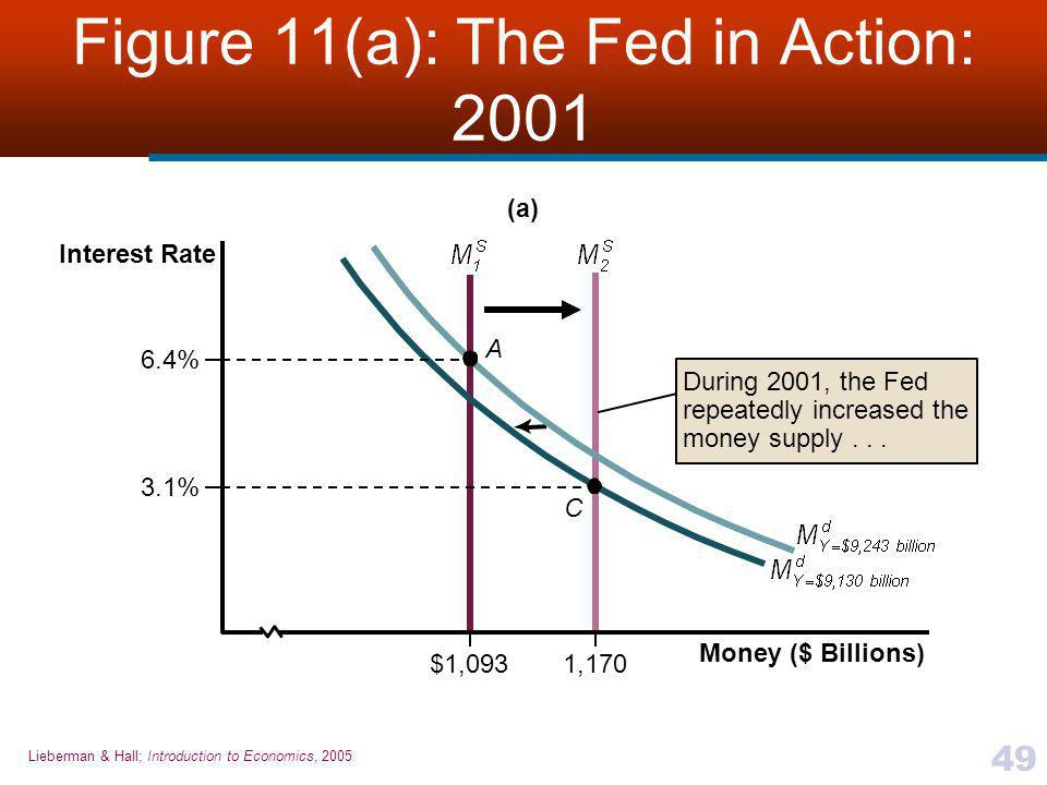 Figure 11(a): The Fed in Action: 2001