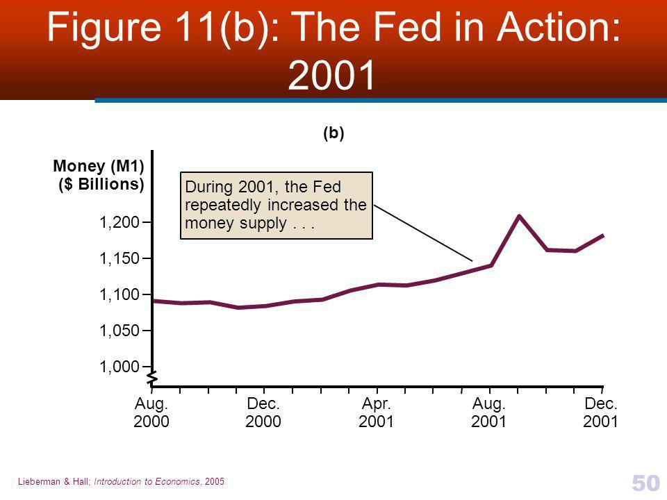 Figure 11(b): The Fed in Action: 2001