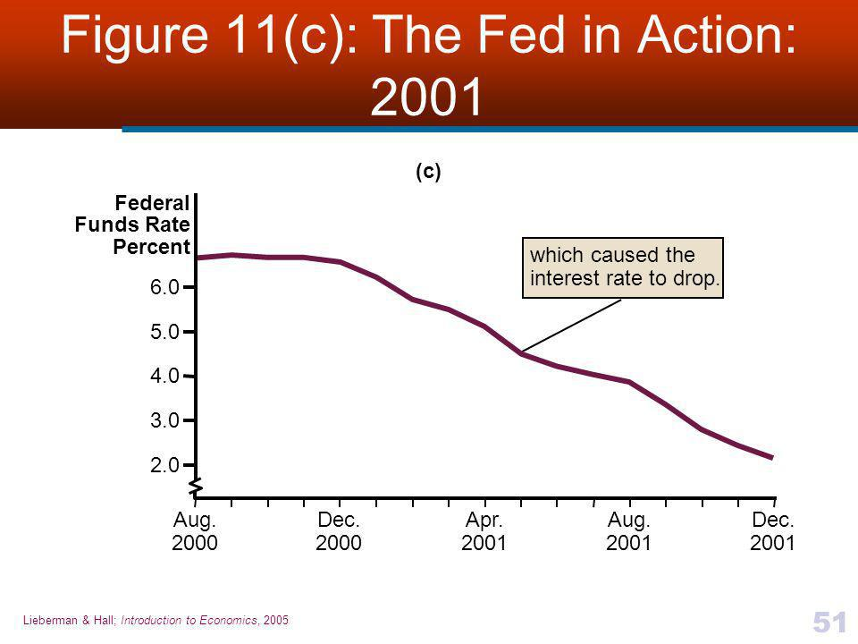 Figure 11(c): The Fed in Action: 2001
