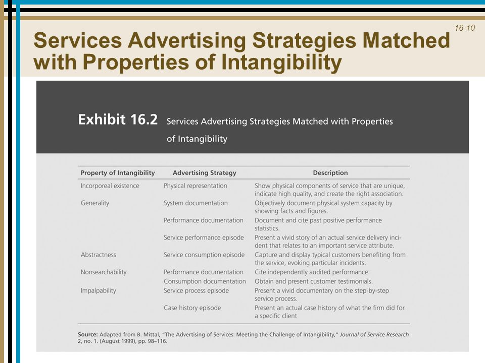 Services Advertising Strategies Matched with Properties of Intangibility