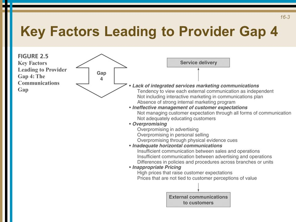 Key Factors Leading to Provider Gap 4