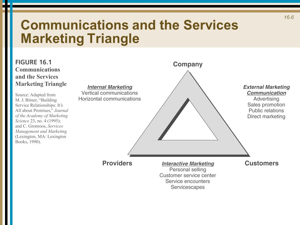 Communications and the Services Marketing Triangle