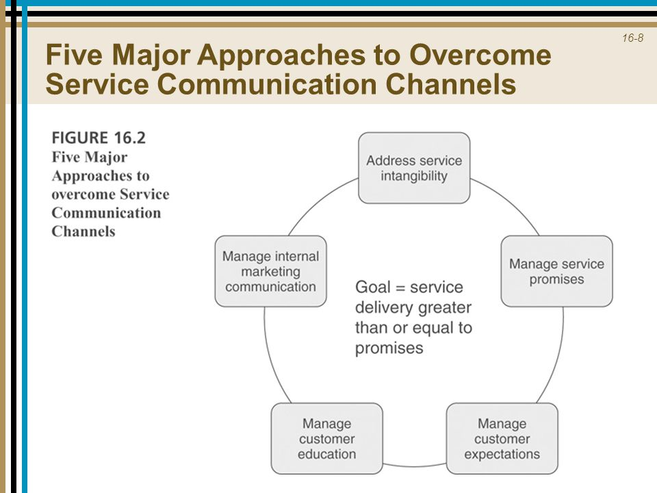 Five Major Approaches to Overcome Service Communication Channels
