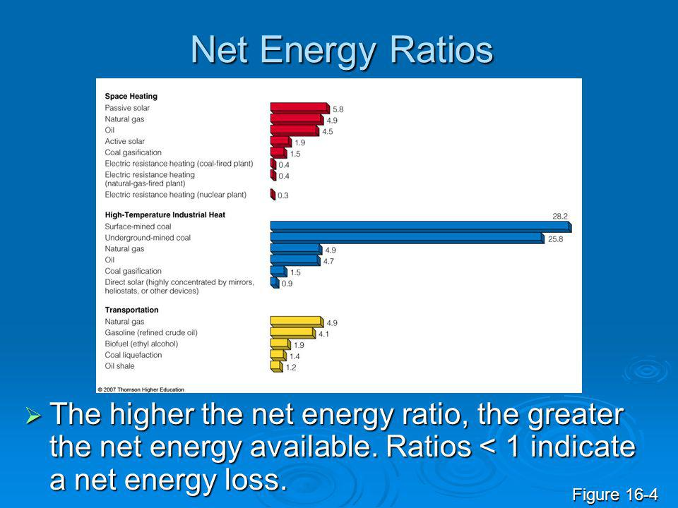Net Energy Ratios The higher the net energy ratio, the greater the net energy available. Ratios < 1 indicate a net energy loss.