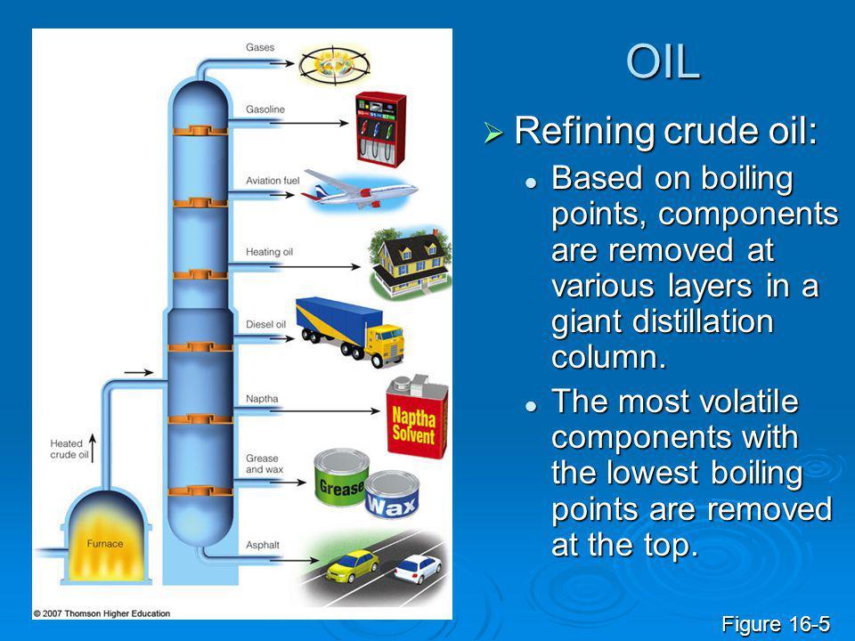 OIL Refining crude oil: