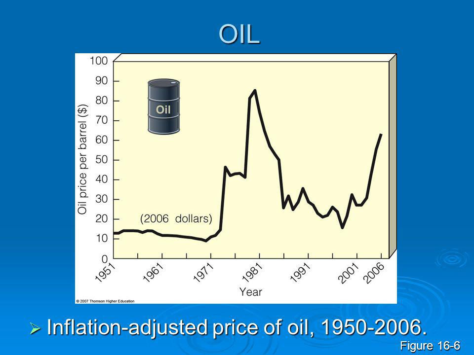 OIL Inflation-adjusted price of oil, 1950-2006. Figure 16-6