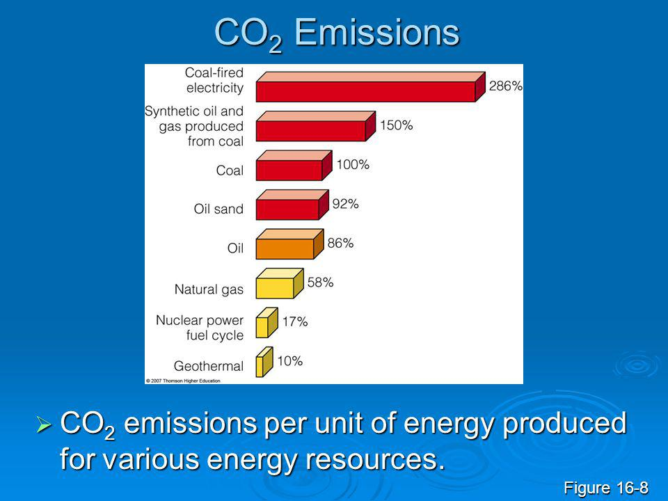 CO2 Emissions CO2 emissions per unit of energy produced for various energy resources. Figure 16-8