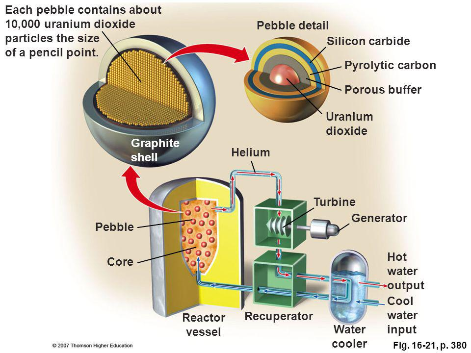Reactor vessel Water cooler