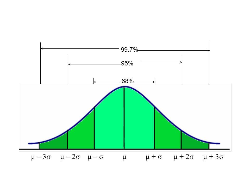 99.7% 95% 68% μ – 3σ μ – 2σ μ – σ μ μ + σ μ + 2σ μ + 3σ