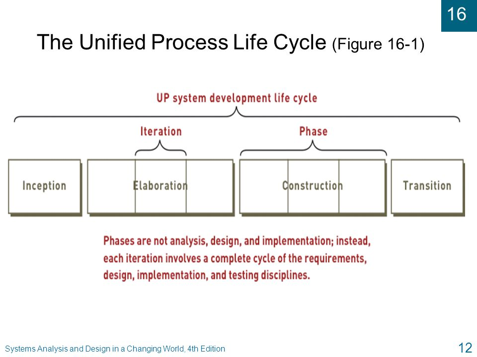 The Unified Process Life Cycle (Figure 16-1)