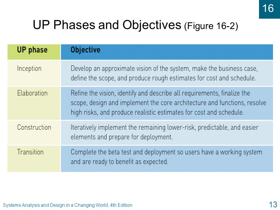 UP Phases and Objectives (Figure 16-2)