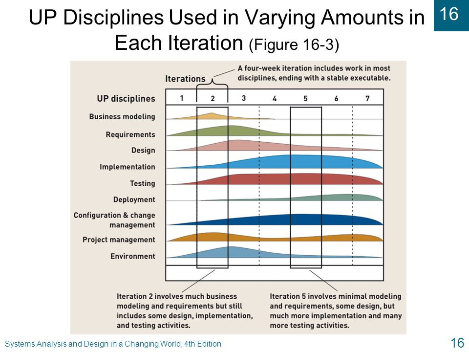 UP Disciplines Used in Varying Amounts in Each Iteration (Figure 16-3)