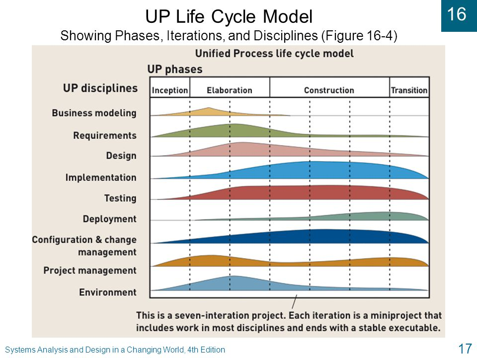 UP Life Cycle Model Showing Phases, Iterations, and Disciplines (Figure 16-4)
