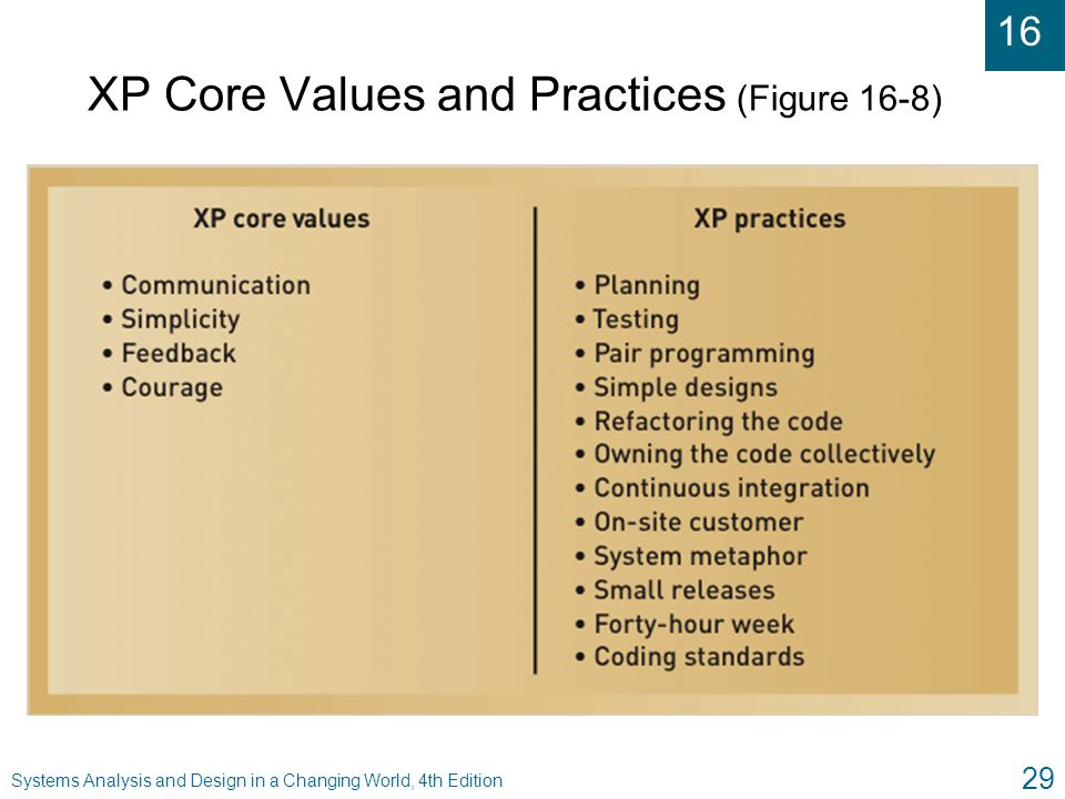 XP Core Values and Practices (Figure 16-8)