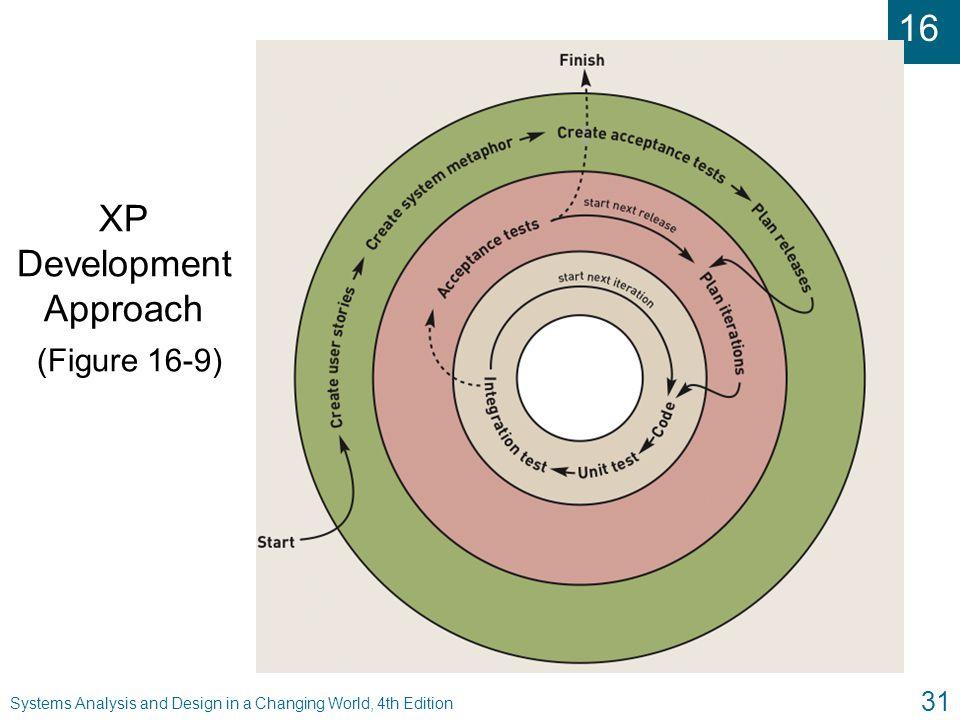 XP Development Approach (Figure 16-9)