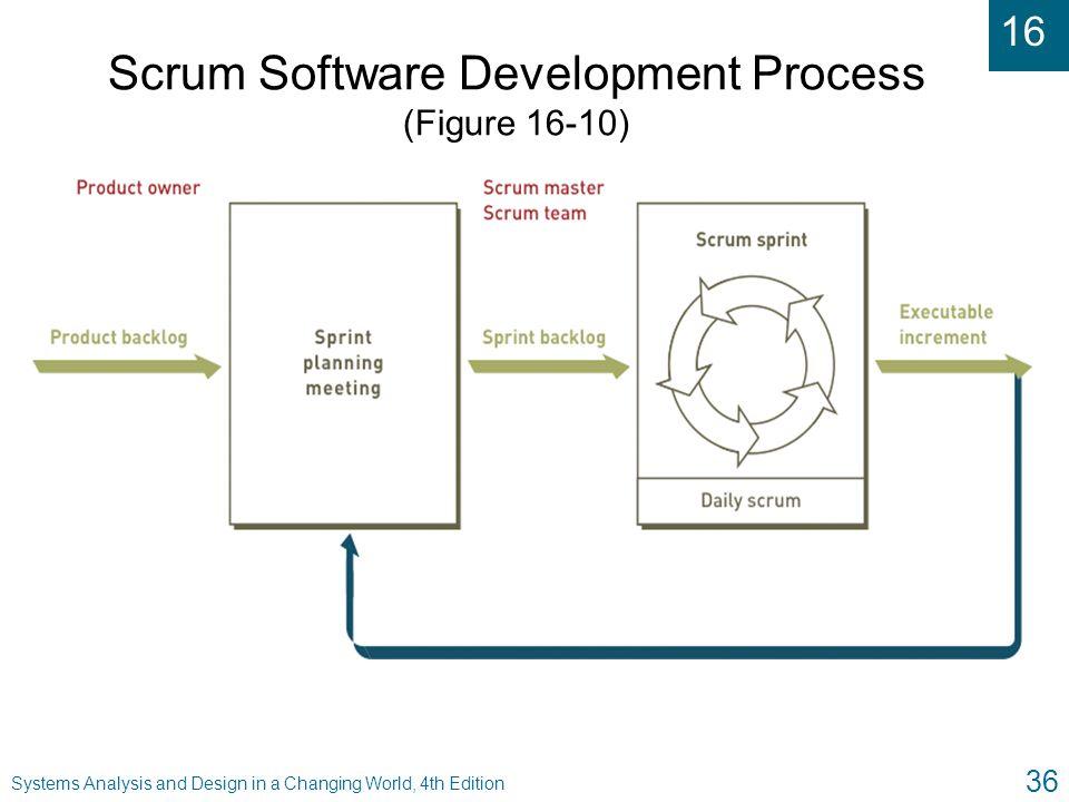 Scrum Software Development Process (Figure 16-10)