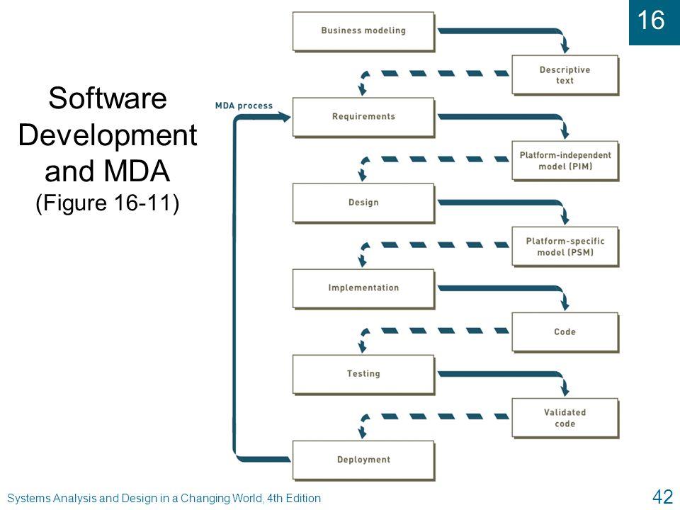 Software Development and MDA (Figure 16-11)