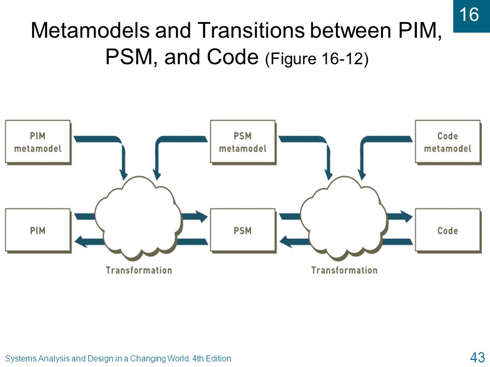 Metamodels and Transitions between PIM, PSM, and Code (Figure 16-12)