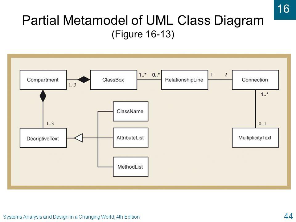 Partial Metamodel of UML Class Diagram (Figure 16-13)