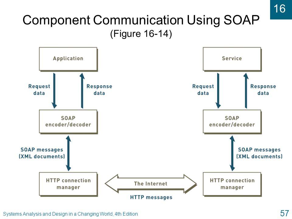 Component Communication Using SOAP (Figure 16-14)