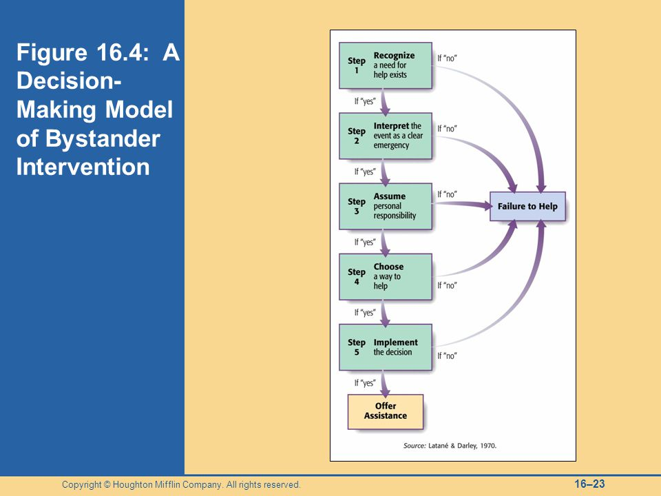 Figure 16.4: A Decision-Making Model of Bystander Intervention