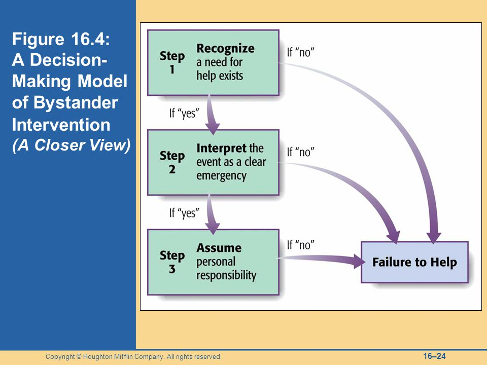 Figure 16.4: A Decision-Making Model of Bystander Intervention (A Closer View)