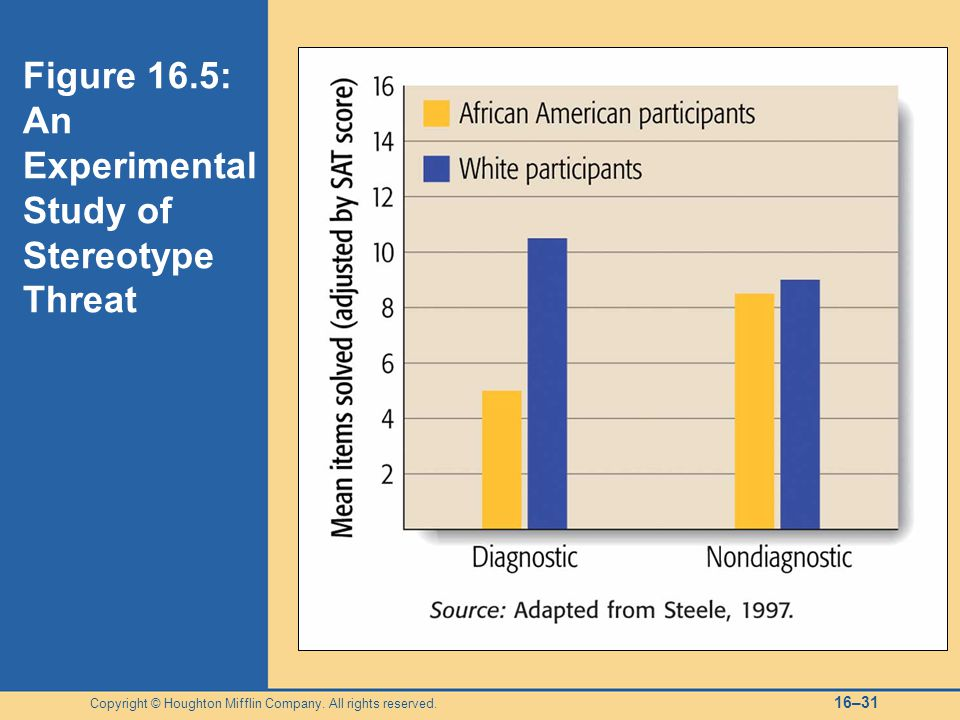 Figure 16.5: An Experimental Study of Stereotype Threat