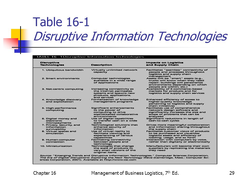 Table 16-1 Disruptive Information Technologies