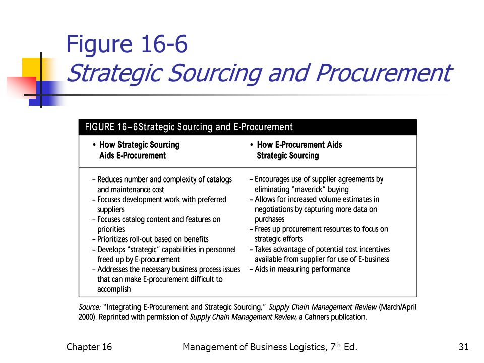 Figure 16-6 Strategic Sourcing and Procurement