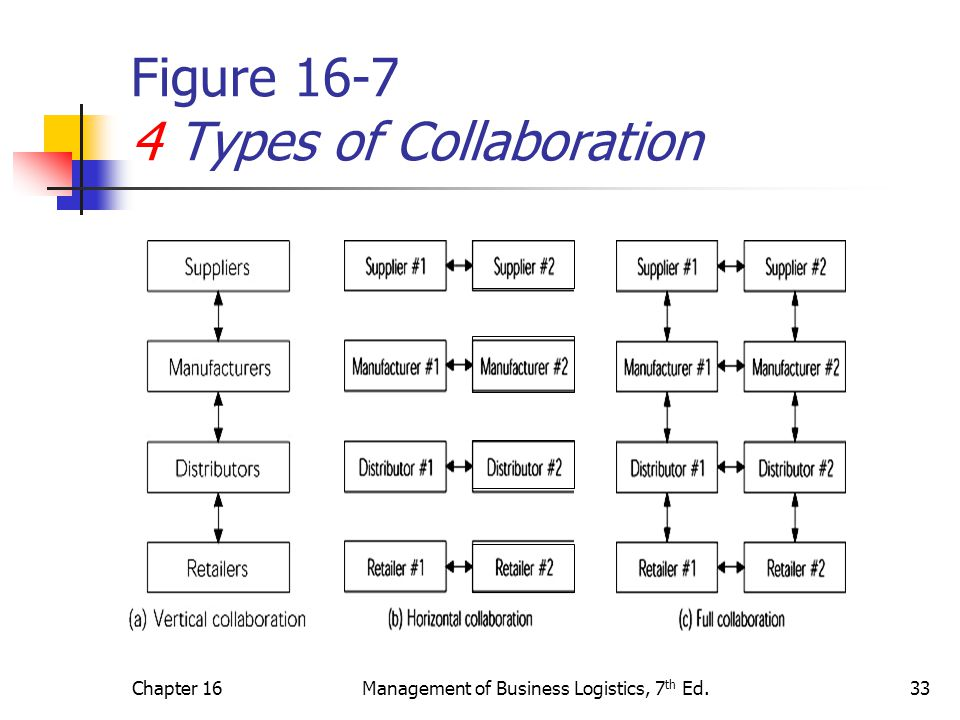 Figure 16-7 4 Types of Collaboration