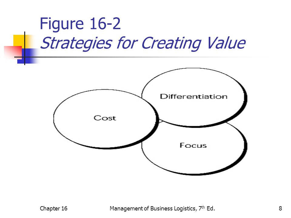 Figure 16-2 Strategies for Creating Value