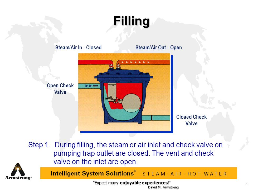 Filling Steam/Air In - Closed. Steam/Air Out - Open. Open Check. Valve. Closed Check Valve.