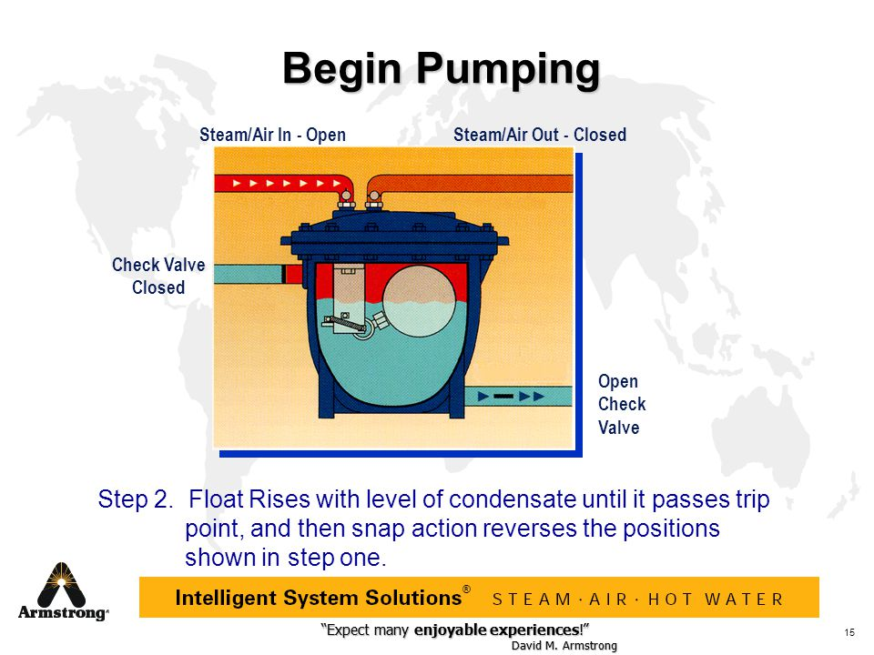 Begin Pumping Steam/Air In - Open. Steam/Air Out - Closed. Check Valve. Closed. Open Check Valve.