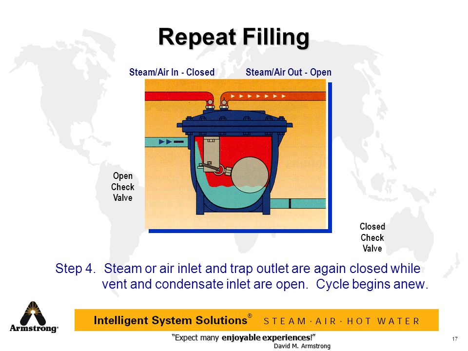 Repeat Filling Steam/Air In - Closed. Steam/Air Out - Open. Open Check Valve. Closed Check Valve.