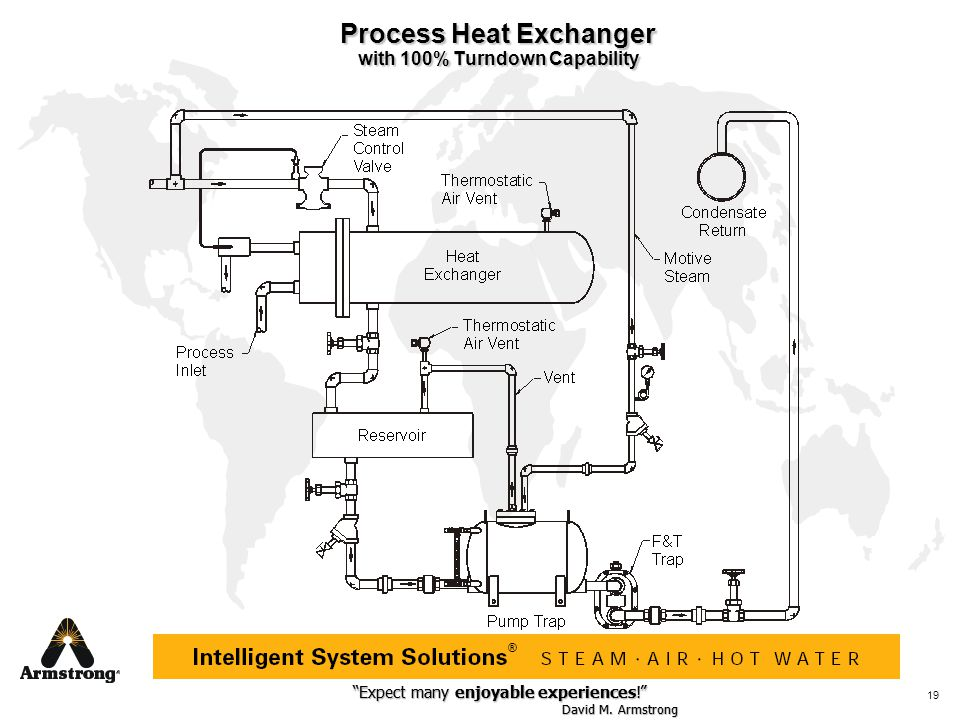 Process Heat Exchanger with 100% Turndown Capability