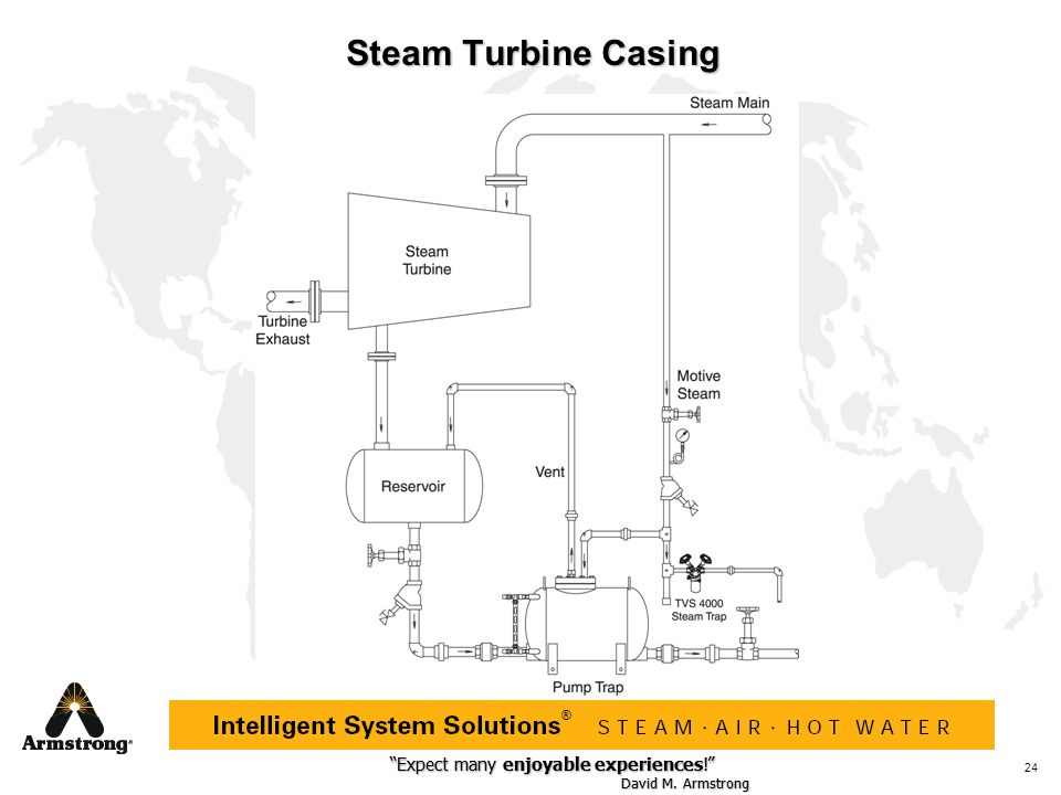 Steam Turbine Casing
