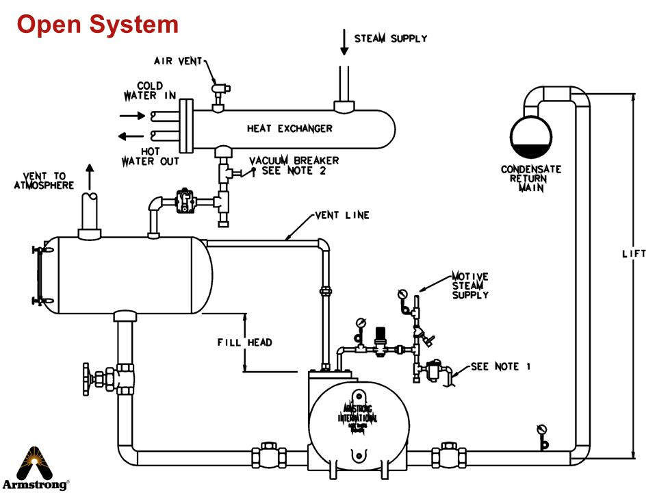 Open System Cover the basic points of operation in a vented system.