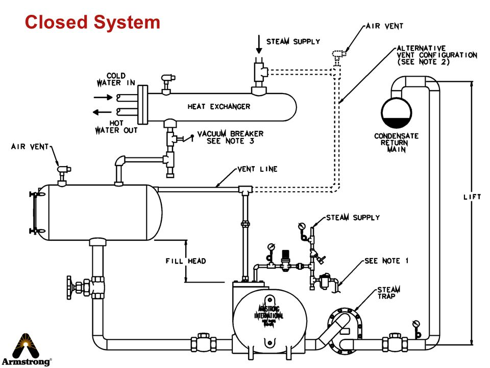 Closed System One heat exchanger per pump in closed-loop.