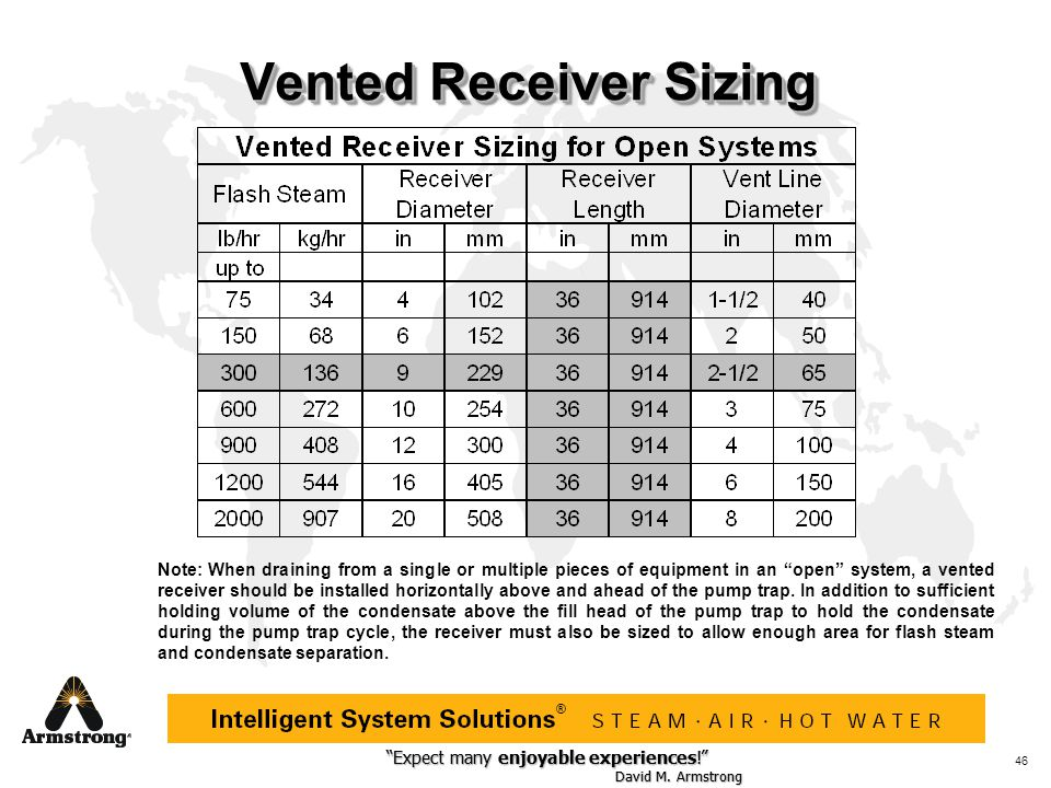 Vented Receiver Sizing