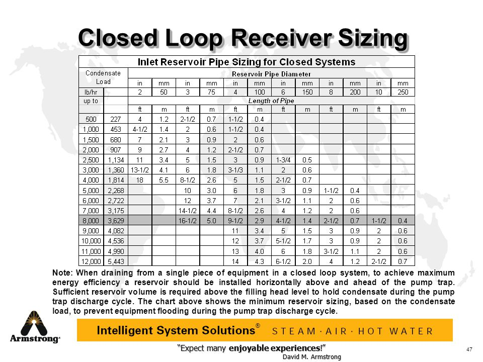 Closed Loop Receiver Sizing