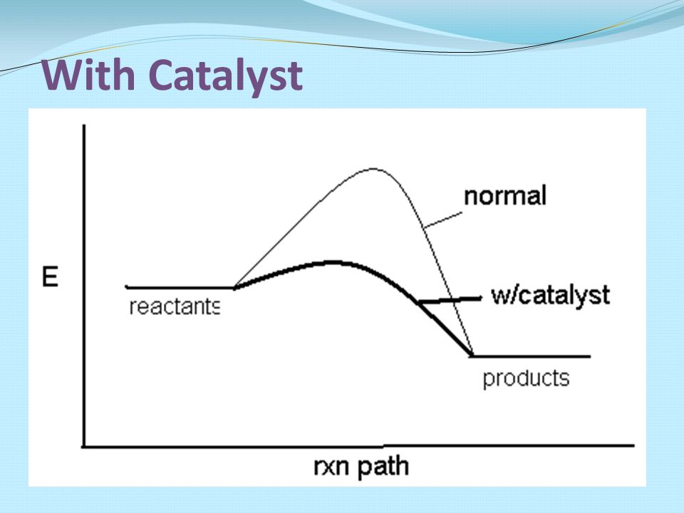 With Catalyst