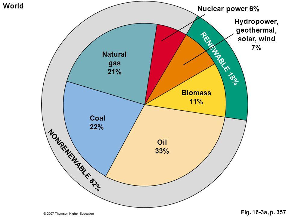 Hydropower, geothermal, solar, wind