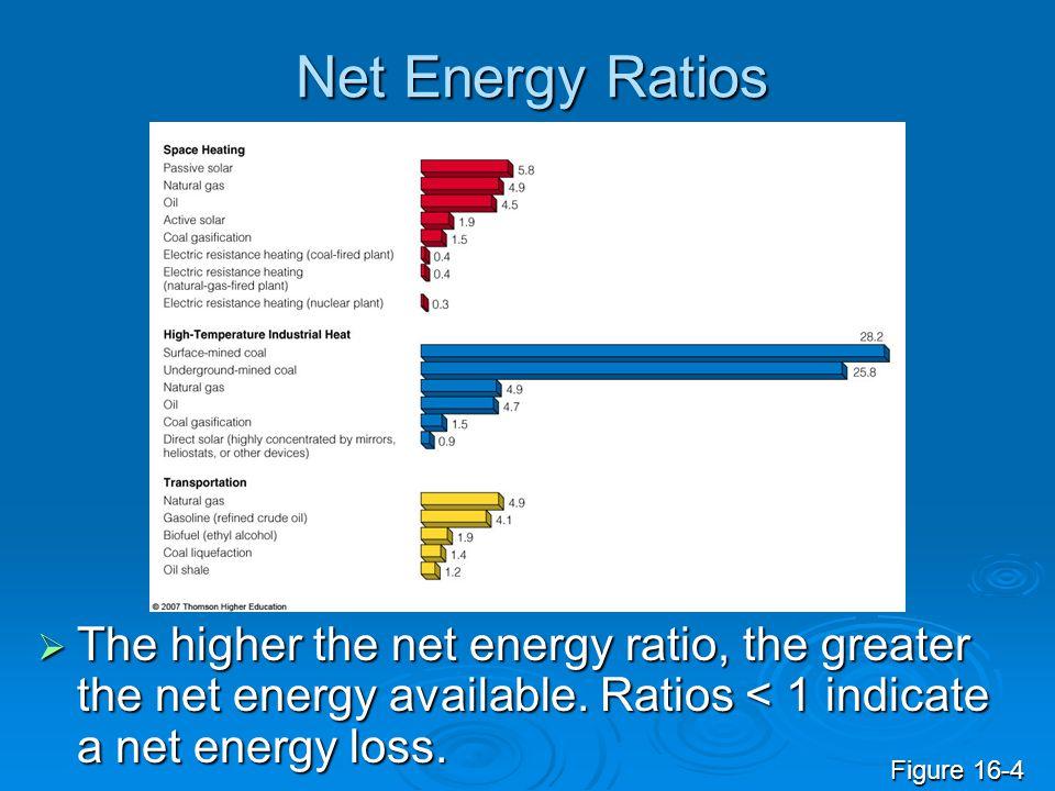 Net Energy Ratios The higher the net energy ratio, the greater the net energy available. Ratios < 1 indicate a net energy loss.