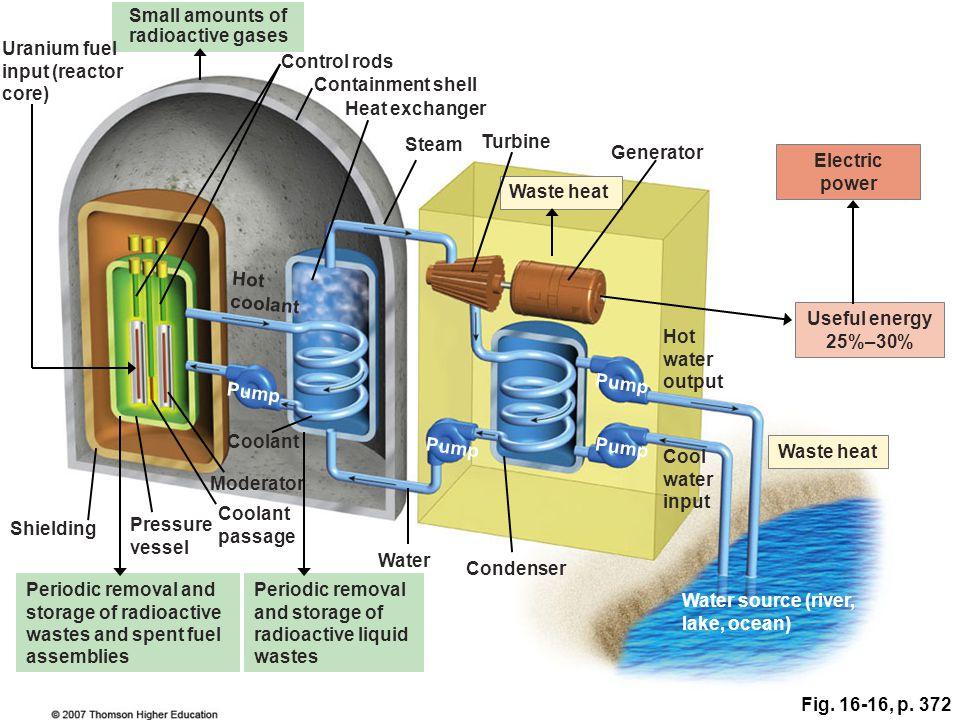 Small amounts of radioactive gases