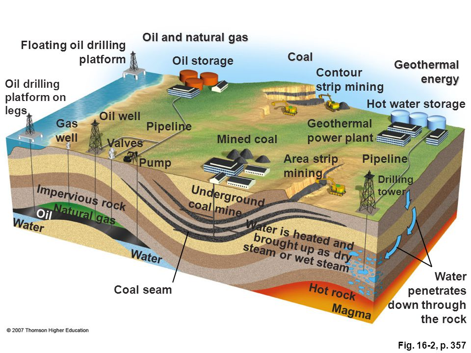 Floating oil drilling platform Coal Oil storage Geothermal energy