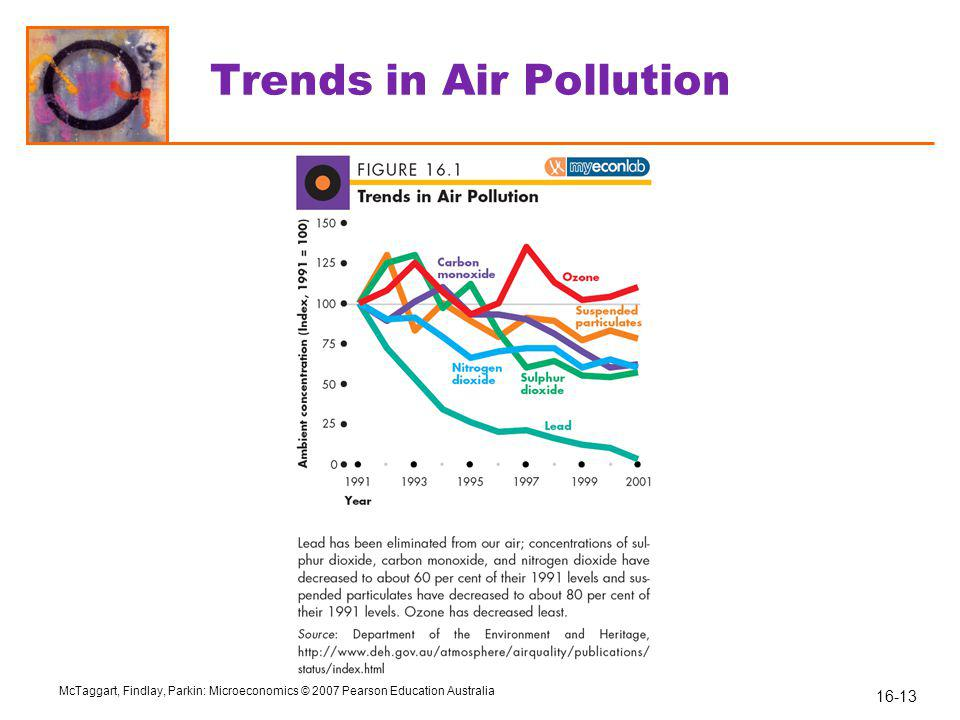 Trends in Air Pollution