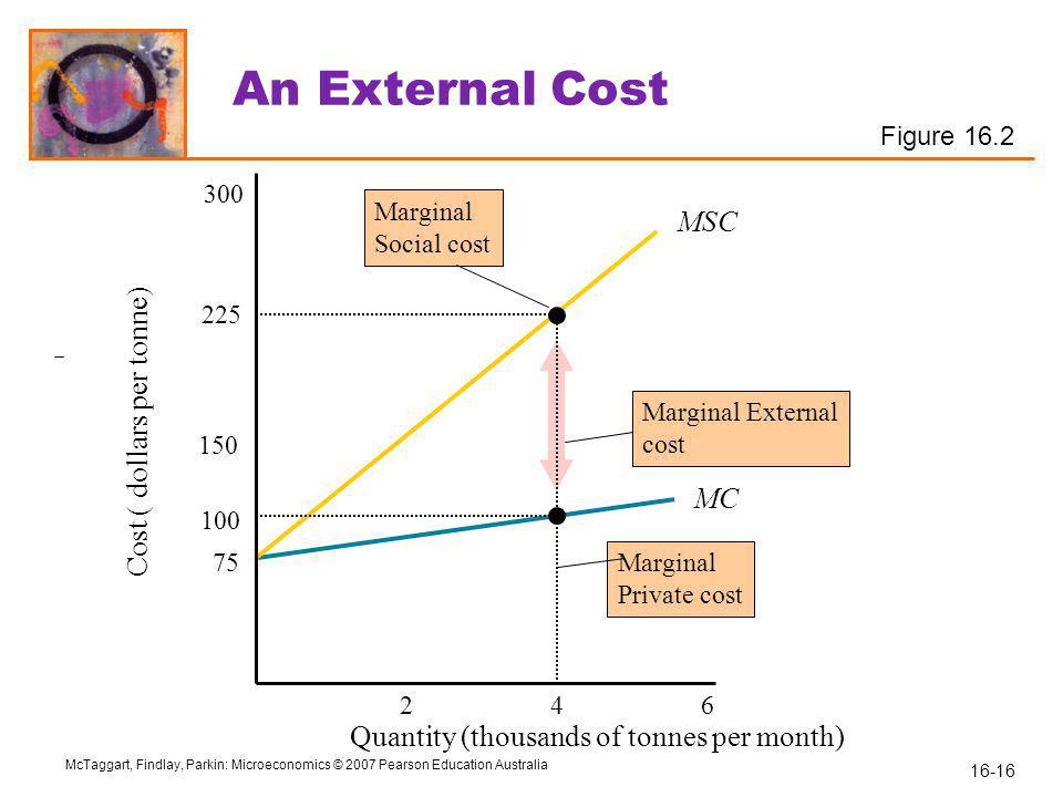 Cost ( dollars per tonne)