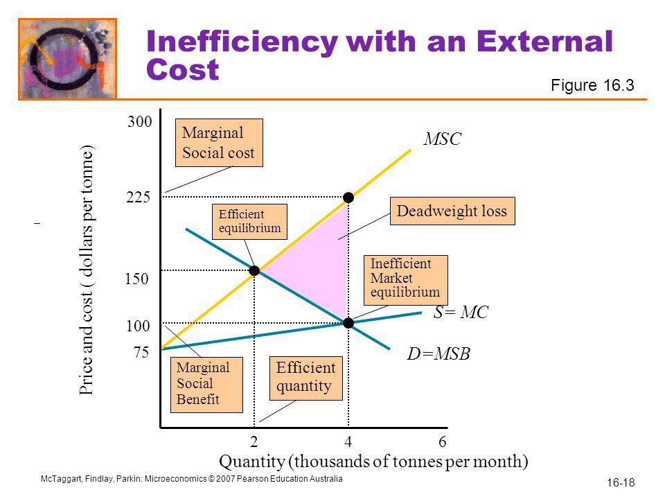 Inefficiency with an External Cost