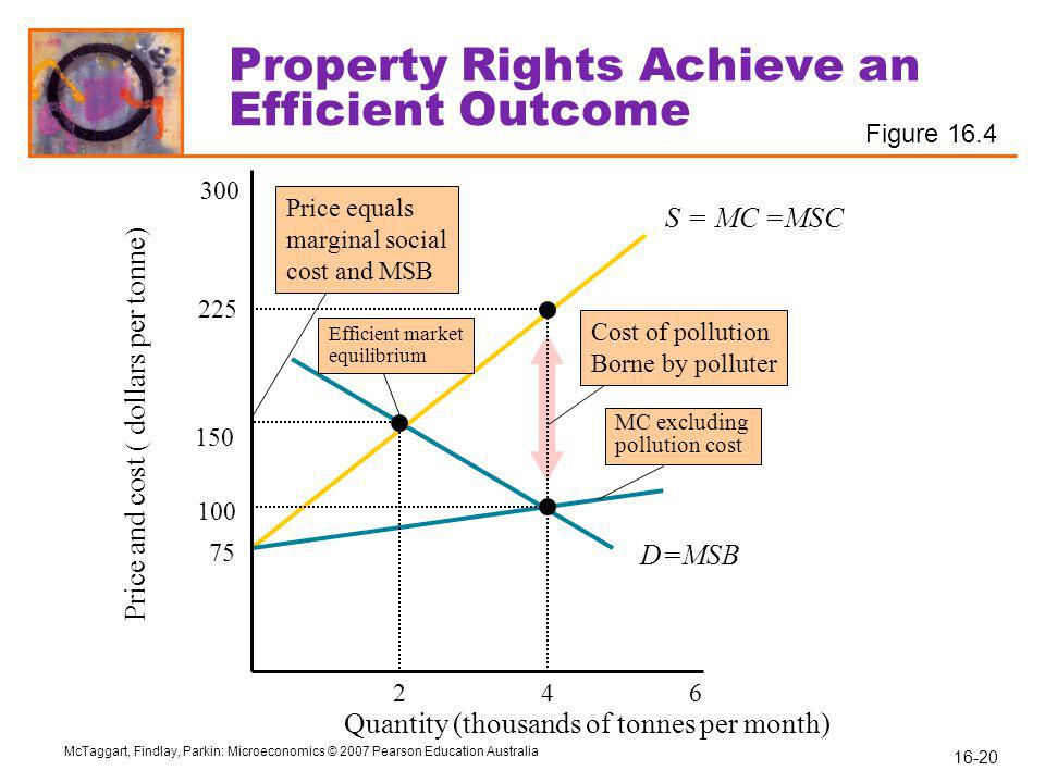 Property Rights Achieve an Efficient Outcome
